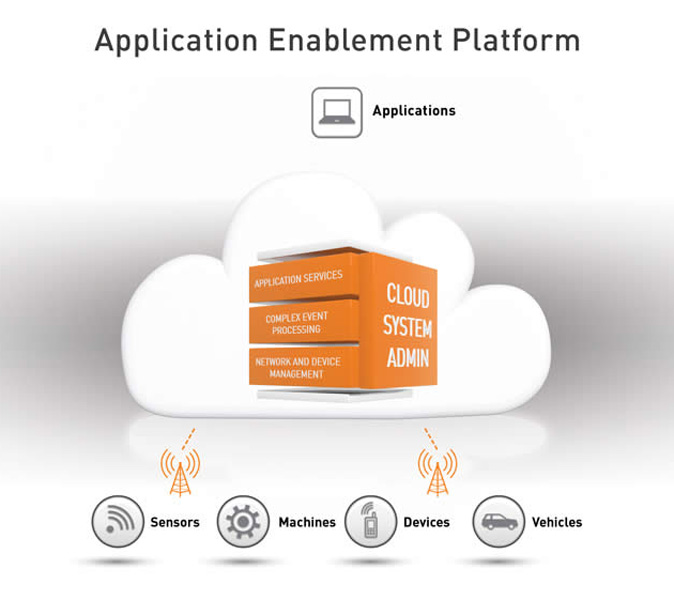 Application Enablement Cinterion SensorLogic Platform