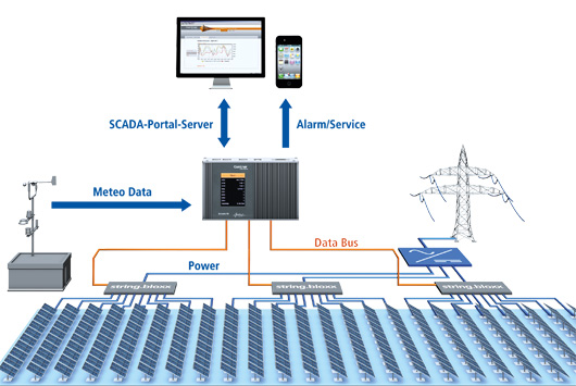 Monitoring and Control of Photovoltaic Systems
